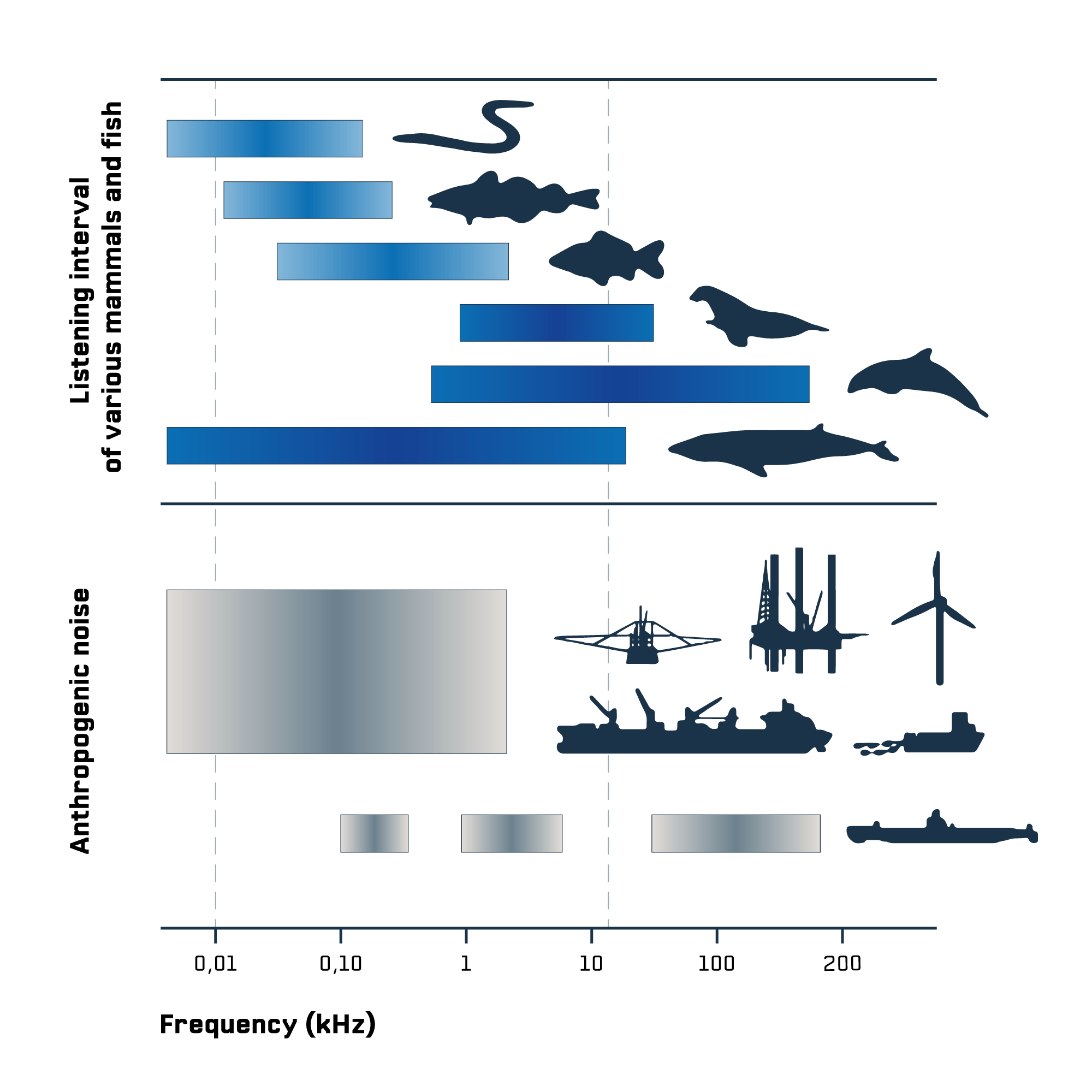 Anthropogenic sounds compared to communication of cetaceans and fishes. from Slabbekoorn and al. (2010)